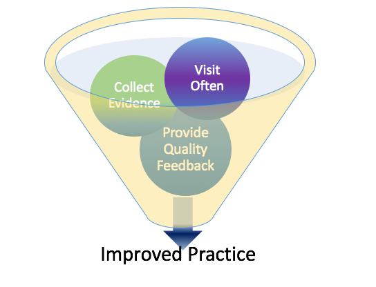 feedbackfunnel