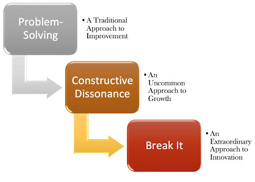 Steps to Innovation