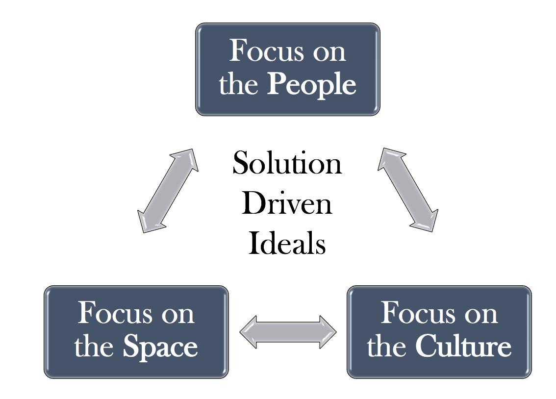 Three Solution-Driven Ideals
