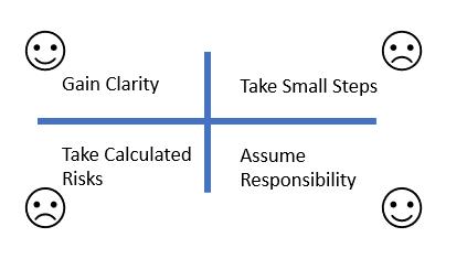 Courage Diagram