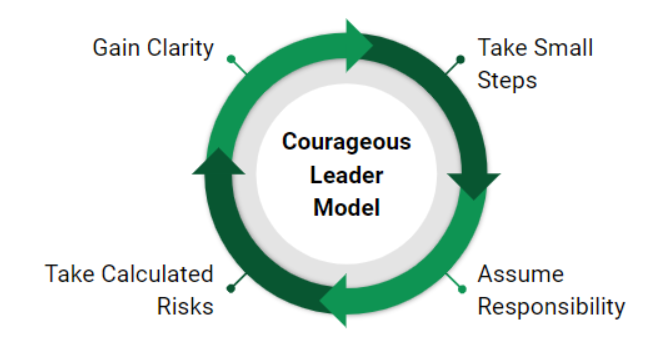 Courageous Leader Model