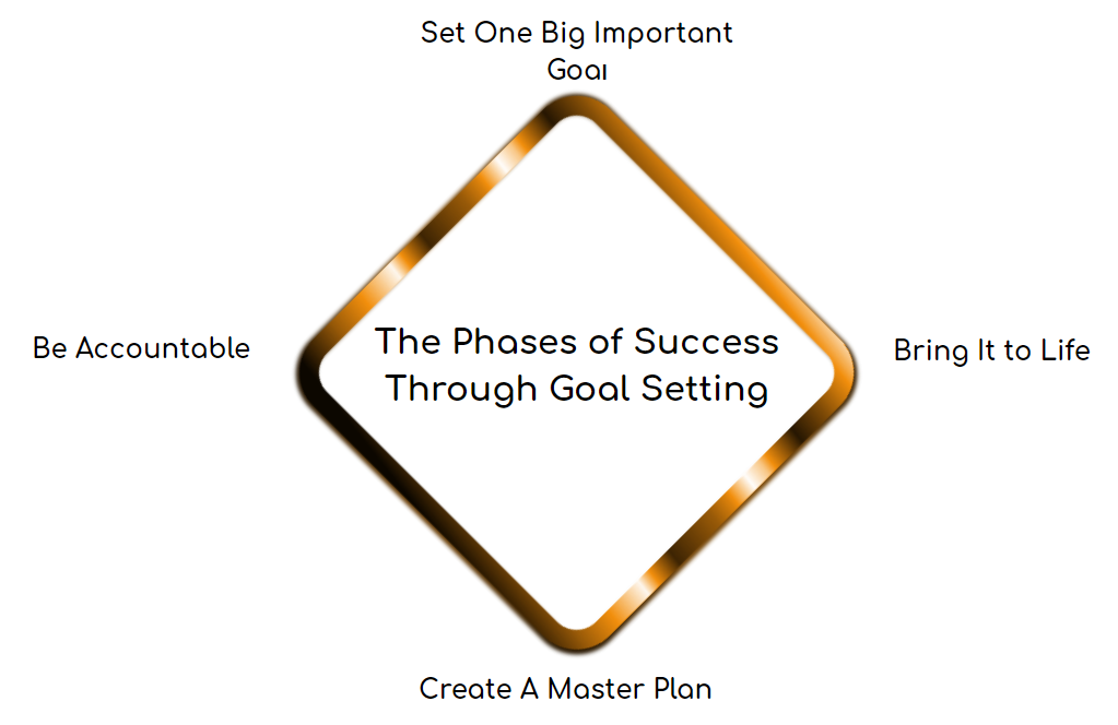 The Phases of Success Through Goal Setting